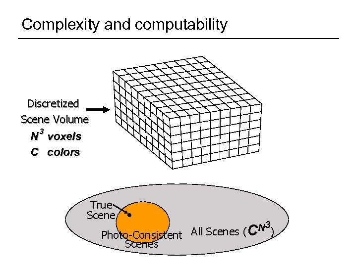 Complexity and computability Discretized Scene Volume 3 N voxels C colors True Scene 3