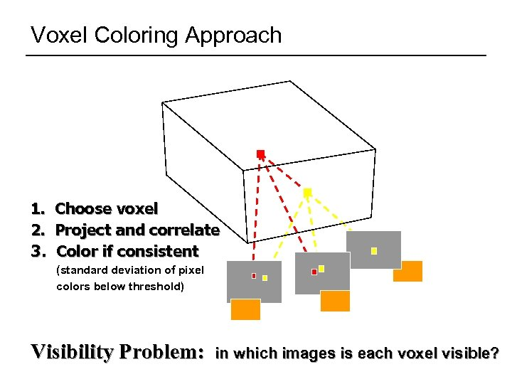 Voxel Coloring Approach 1. 2. 3. Choose voxel Project and correlate Color if consistent