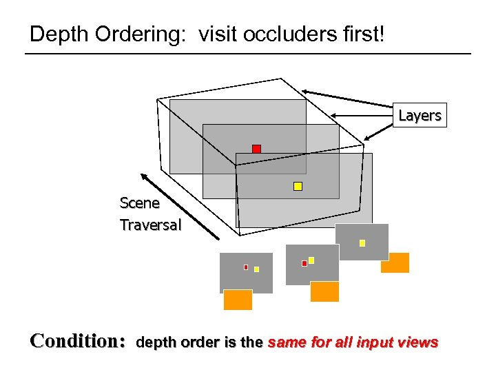 Depth Ordering: visit occluders first! Layers Scene Traversal Condition: depth order is the same