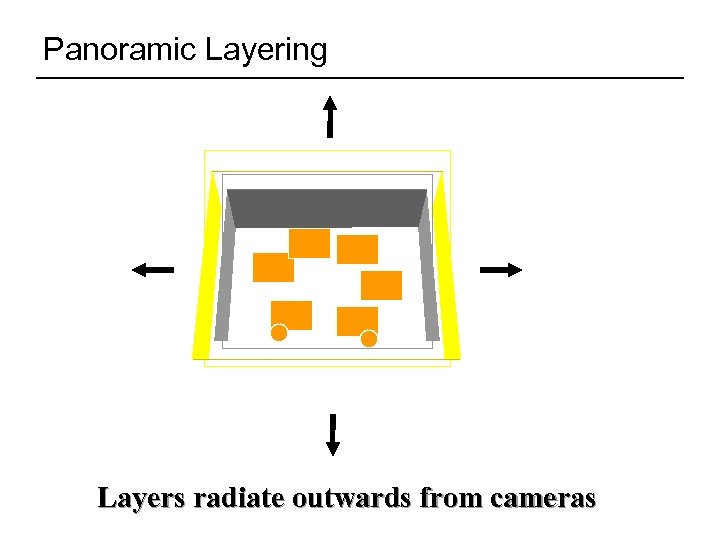Panoramic Layering Layers radiate outwards from cameras