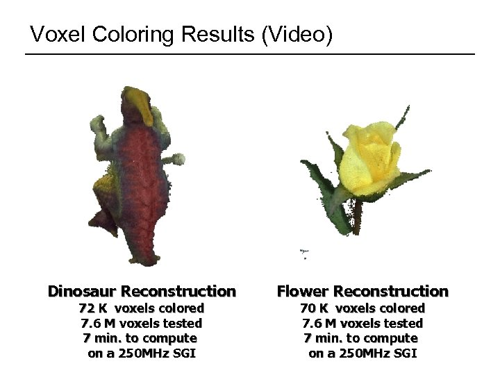Voxel Coloring Results (Video) Dinosaur Reconstruction 72 K voxels colored 7. 6 M voxels