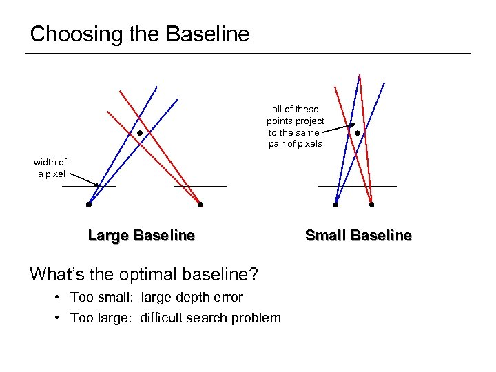 Choosing the Baseline all of these points project to the same pair of pixels