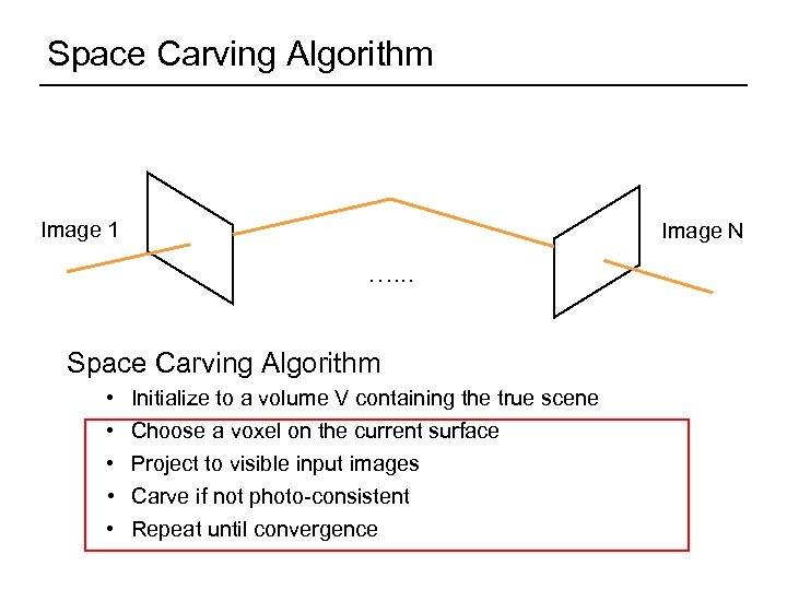 Space Carving Algorithm Image 1 Image N …. . . Space Carving Algorithm •