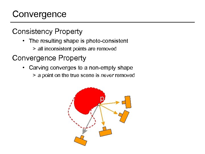 Convergence Consistency Property • The resulting shape is photo-consistent > all inconsistent points are