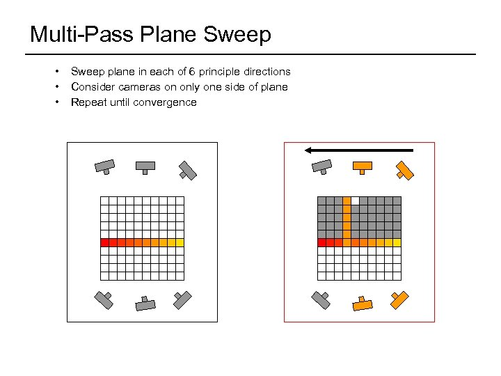 Multi-Pass Plane Sweep • • • Sweep plane in each of 6 principle directions