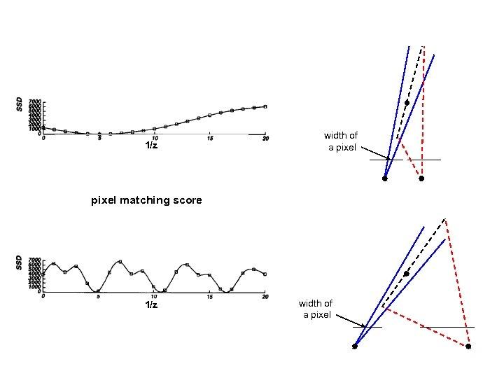 1/z width of a pixel matching score 1/z width of a pixel