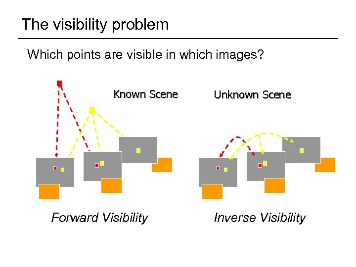 The visibility problem Which points are visible in which images? Known Scene Unknown Scene