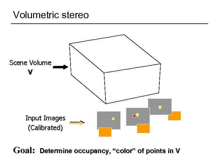 """Volumetric stereo Scene Volume V Input Images (Calibrated) Goal: Determine occupancy, """"color"""" of points"""