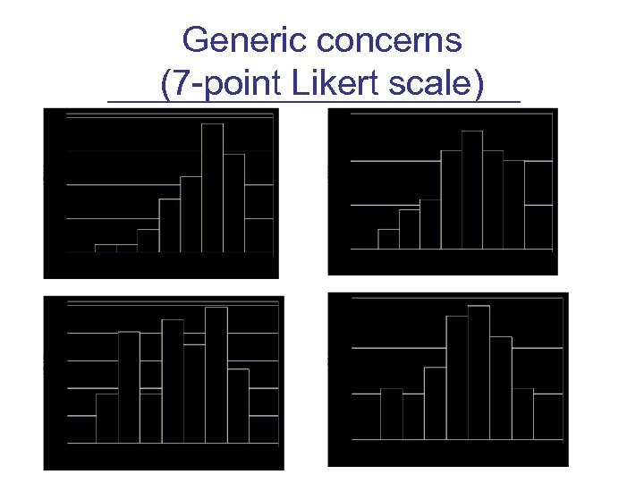 Generic concerns (7 -point Likert scale)