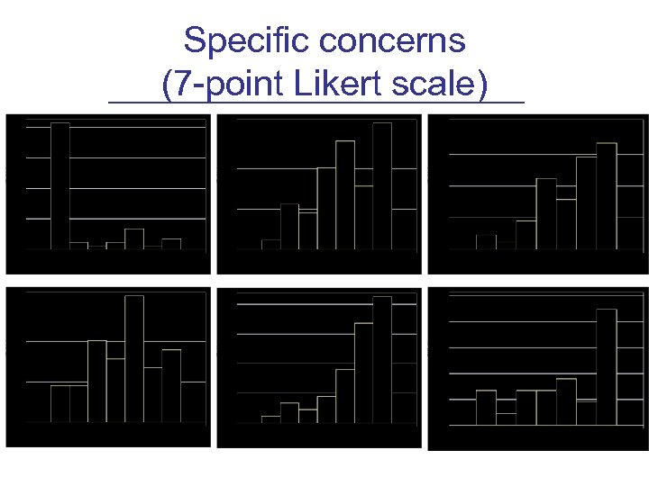 Specific concerns (7 -point Likert scale)