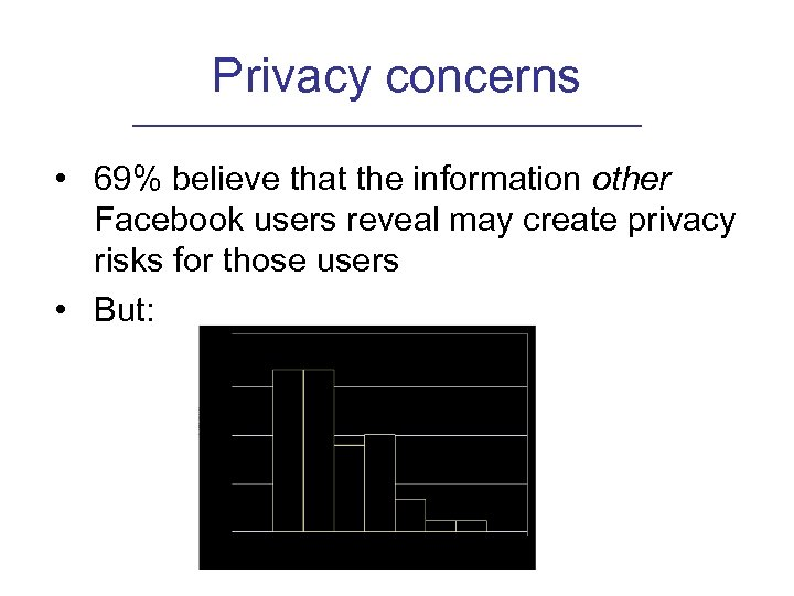 Privacy concerns • 69% believe that the information other Facebook users reveal may create