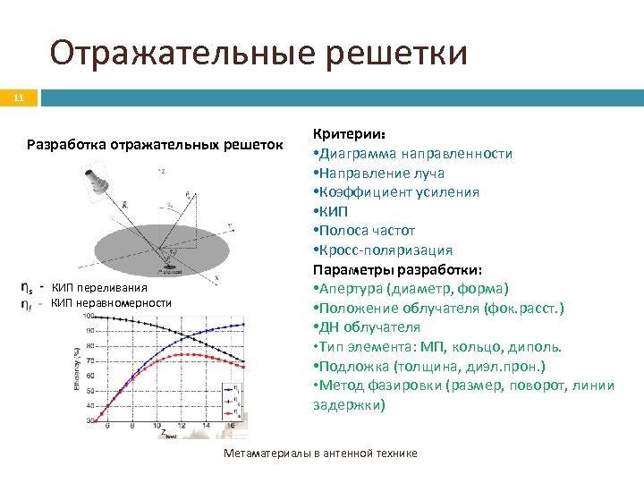 Отражательные решетки 11 Разработка отражательных решеток КИП переливания КИП неравномерности Критерии: • Диаграмма направленности