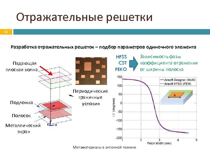 Отражательные решетки 12 Разработка отражательных решеток – подбор параметров одиночного элемента HFSS CST FEKO