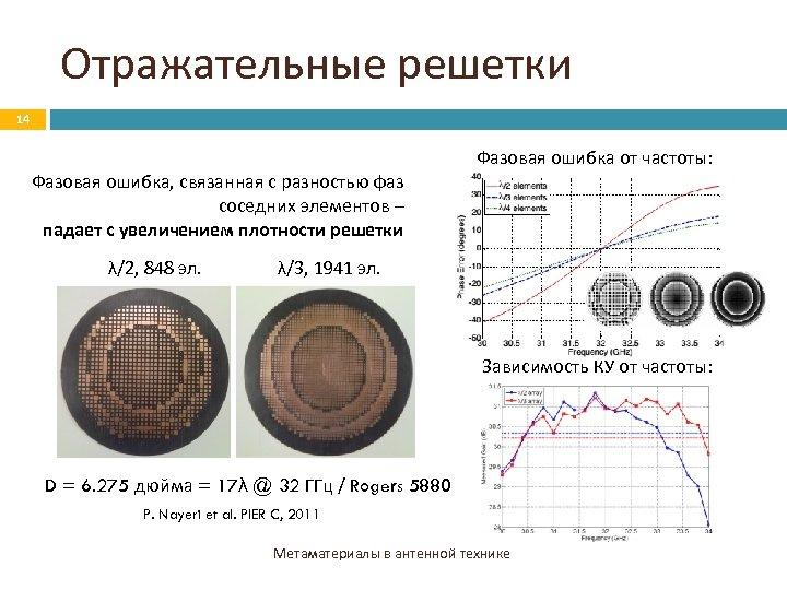 Отражательные решетки 14 Фазовая ошибка от частоты: Фазовая ошибка, связанная с разностью фаз соседних