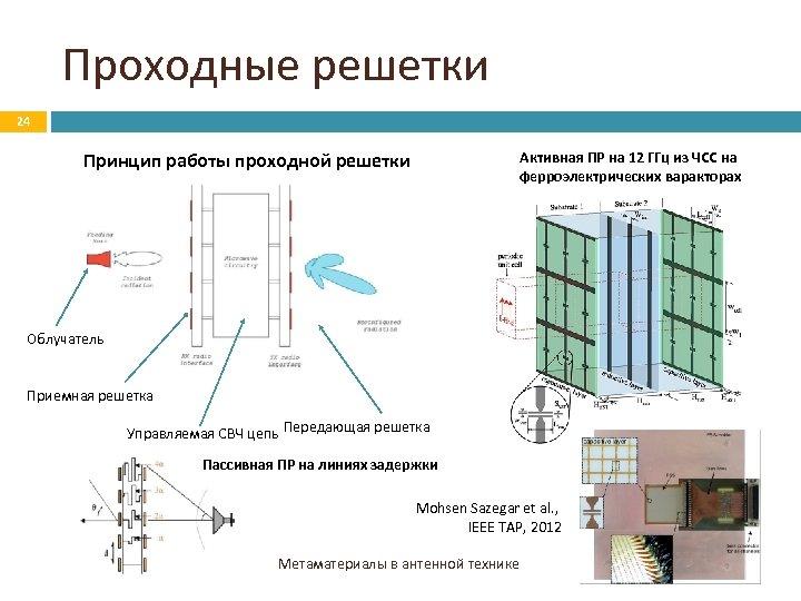 Проходные решетки 24 Принцип работы проходной решетки Активная ПР на 12 ГГц из ЧСС
