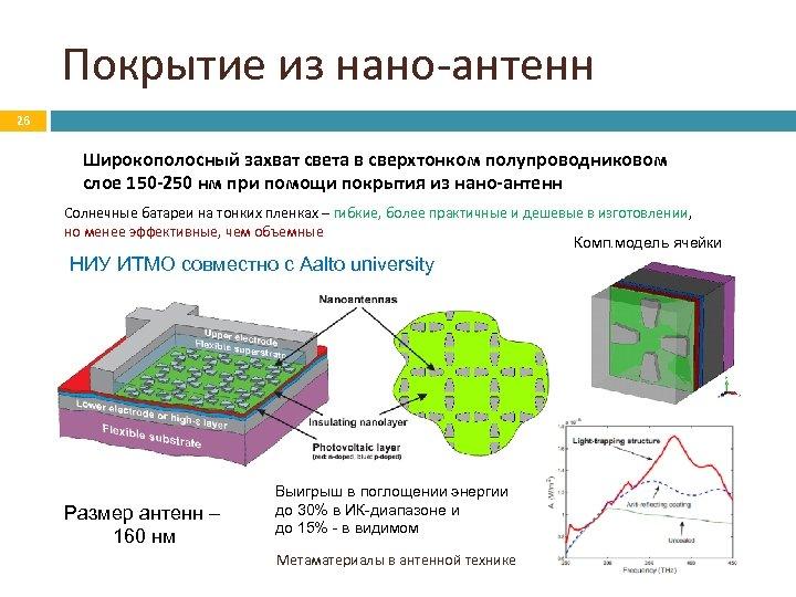 Покрытие из нано-антенн 26 Широкополосный захват света в сверхтонком полупроводниковом слое 150 -250 нм
