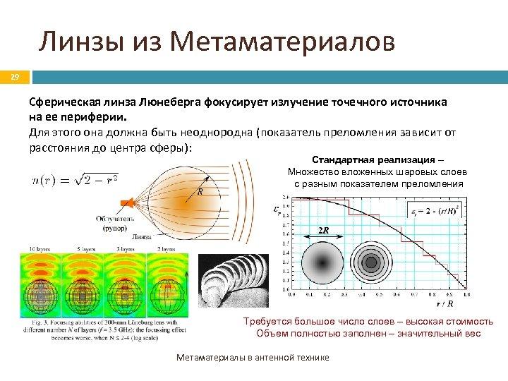 Линзы из Метаматериалов 29 Сферическая линза Люнеберга фокусирует излучение точечного источника на ее периферии.