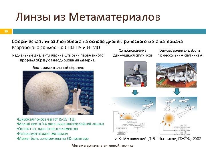 Линзы из Метаматериалов 30 Сферическая линза Люнеберга на основе диэлектрического метаматериала Разработана совместно СПб.