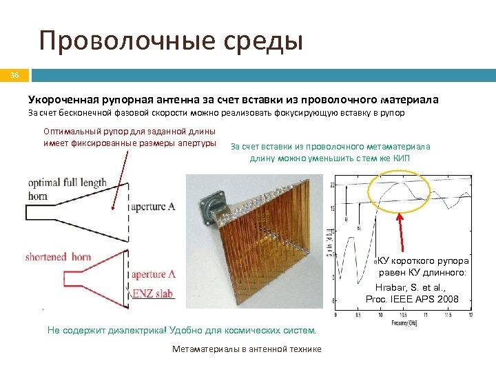 Проволочные среды 36 Укороченная рупорная антенна за счет вставки из проволочного материала За счет