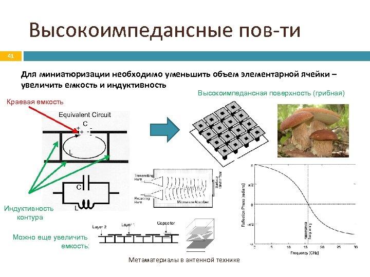 Высокоимпедансные пов-ти 41 Для миниатюризации необходимо уменьшить объем элементарной ячейки – увеличить емкость и