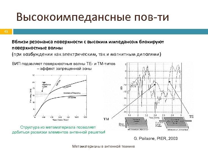 Высокоимпедансные пов-ти 43 Вблизи резонанса поверхности с высоким импедансом блокируют поверхностные волны (при возбуждении