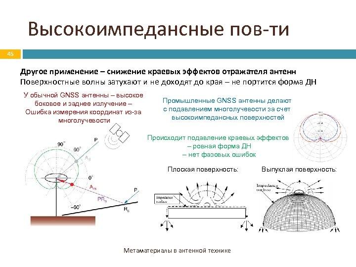 Высокоимпедансные пов-ти 45 Другое применение – снижение краевых эффектов отражателя антенн Поверхностные волны затухают