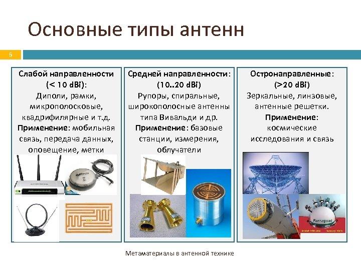 Основные типы антенн 5 Слабой направленности (< 10 d. Bi): Диполи, рамки, микрополосковые, квадрифилярные