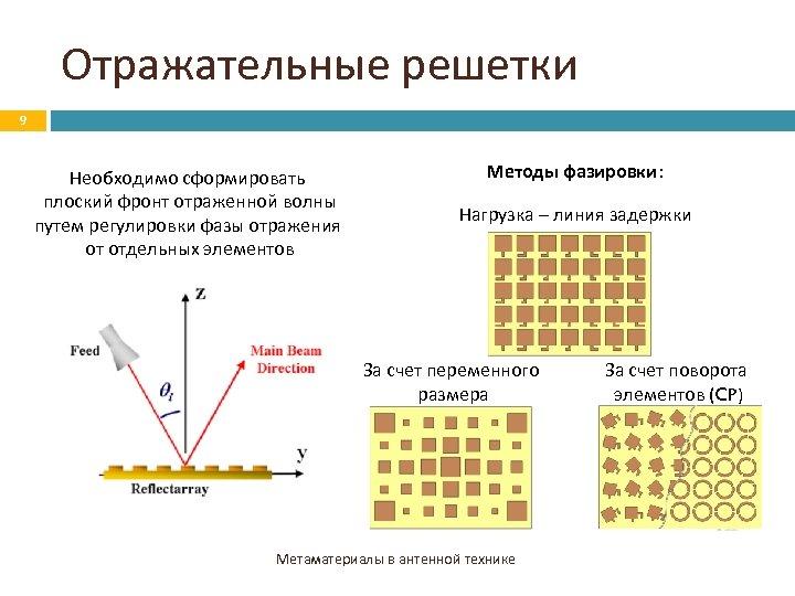 Отражательные решетки 9 Необходимо сформировать плоский фронт отраженной волны путем регулировки фазы отражения от