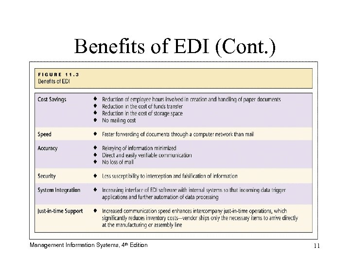 Benefits of EDI (Cont. ) Management Information Systems, 4 th Edition 11