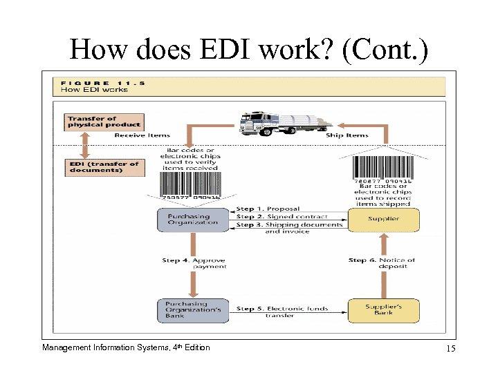 How does EDI work? (Cont. ) Management Information Systems, 4 th Edition 15
