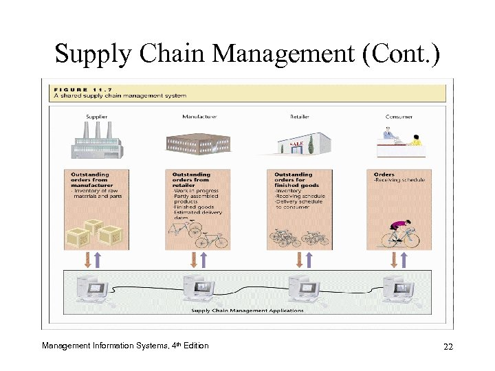 Supply Chain Management (Cont. ) Management Information Systems, 4 th Edition 22