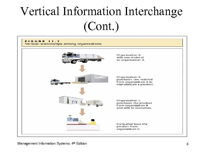 Vertical Information Interchange (Cont. ) Management Information Systems, 4 th Edition 6