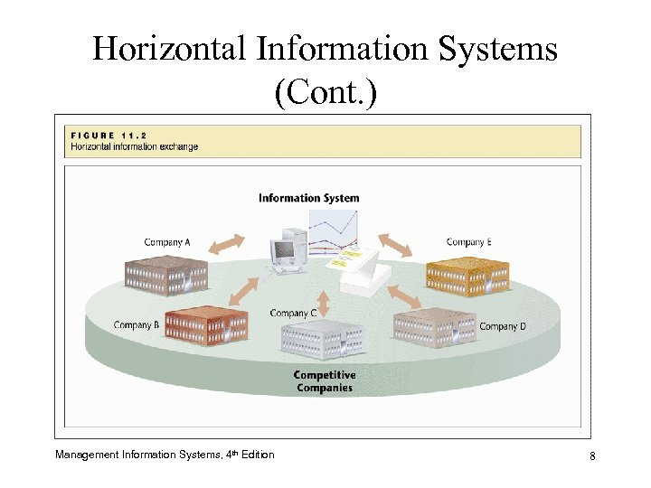 Horizontal Information Systems (Cont. ) Management Information Systems, 4 th Edition 8