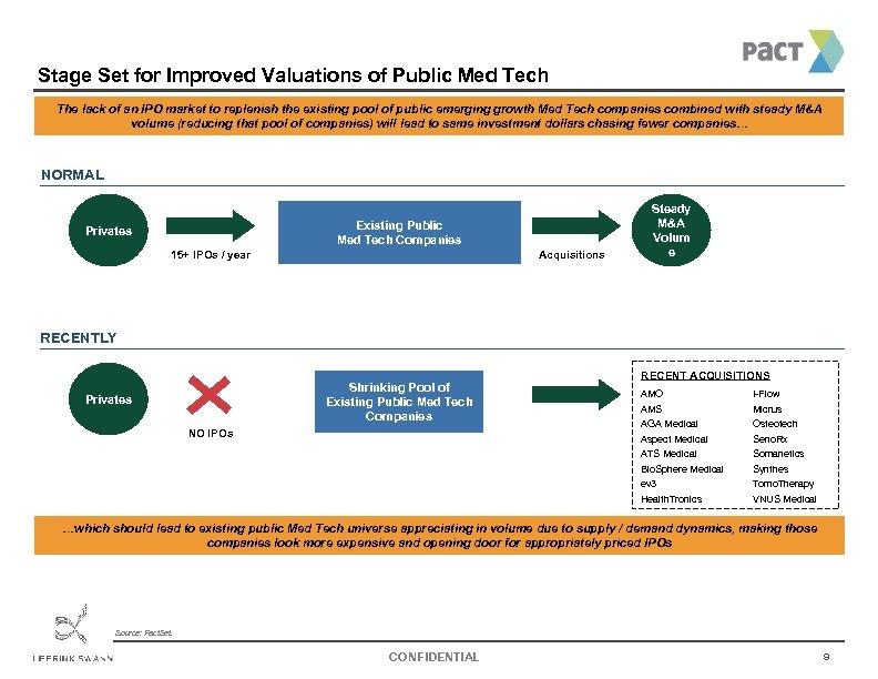 Stage Set for Improved Valuations of Public Med Tech The lack of an IPO