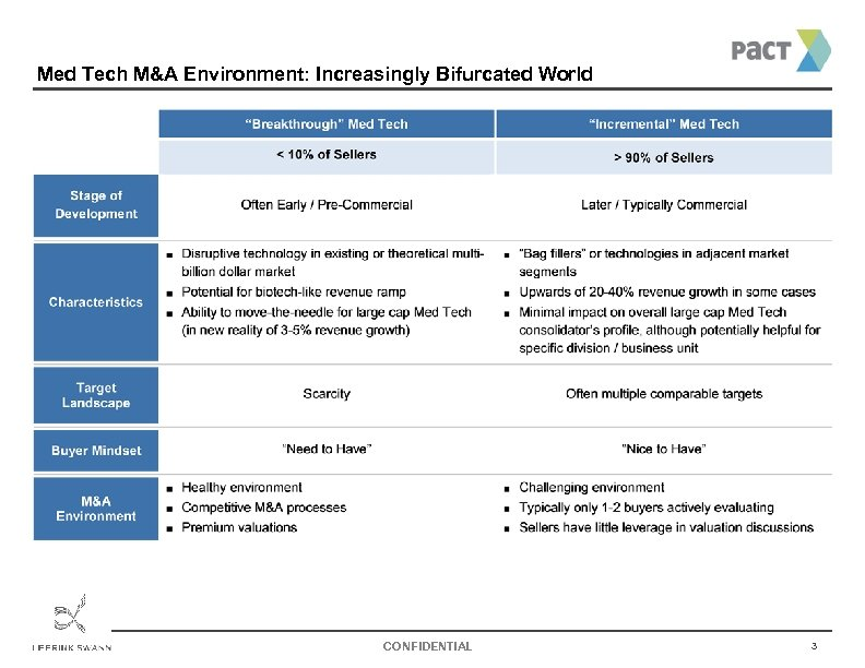 Med Tech M&A Environment: Increasingly Bifurcated World CONFIDENTIAL 3