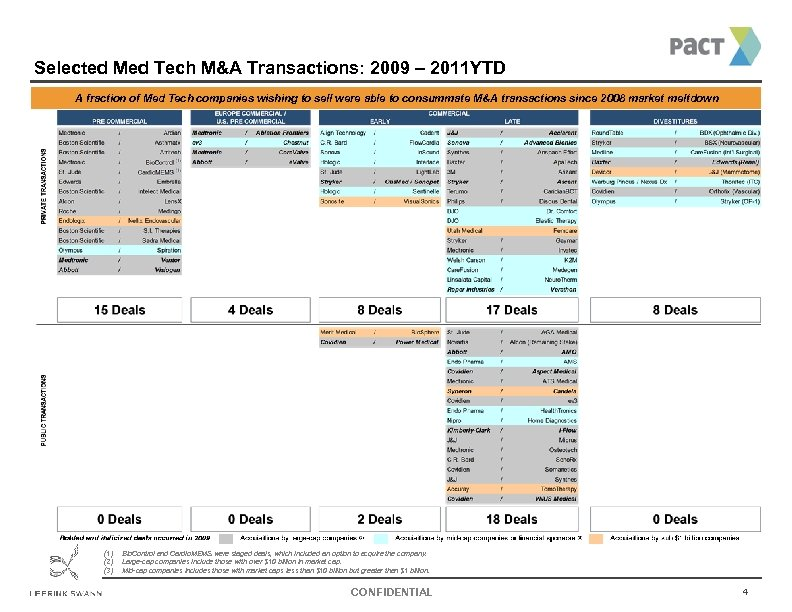 Selected Med Tech M&A Transactions: 2009 – 2011 YTD A fraction of Med Tech