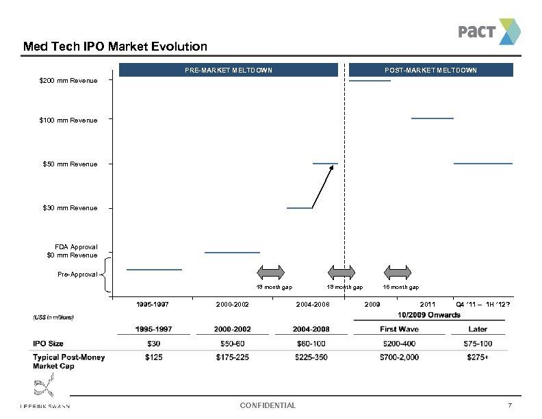 Med Tech IPO Market Evolution PRE-MARKET MELTDOWN POST-MARKET MELTDOWN $200 mm Revenue $100 mm