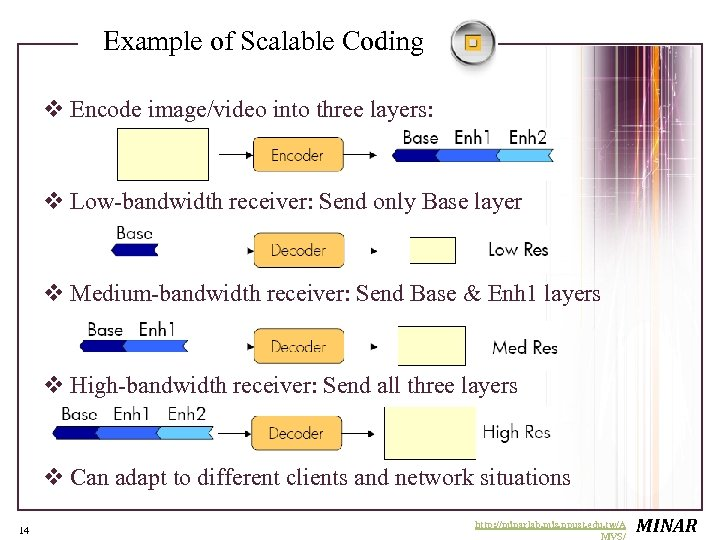 Example of Scalable Coding v Encode image/video into three layers: v Low-bandwidth receiver: Send