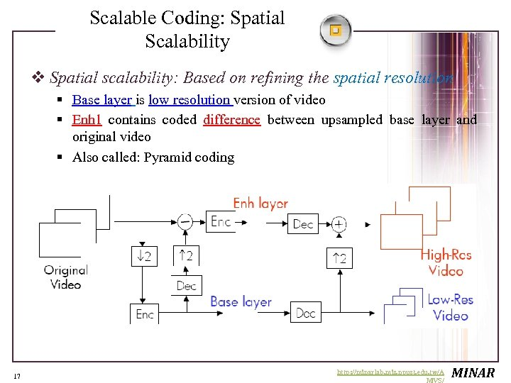 Scalable Coding: Spatial Scalability v Spatial scalability: Based on refining the spatial resolution §