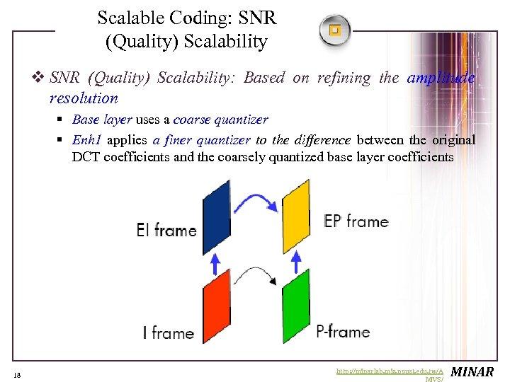 Scalable Coding: SNR (Quality) Scalability v SNR (Quality) Scalability: Based on refining the amplitude