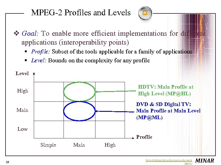 MPEG-2 Profiles and Levels v Goal: To enable more efficient implementations for different applications