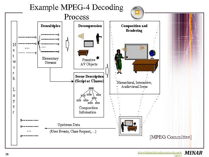 Example MPEG-4 Decoding Process [MPEG Committee] 38 http: //minarlab. mis. npust. edu. tw/A MVS/