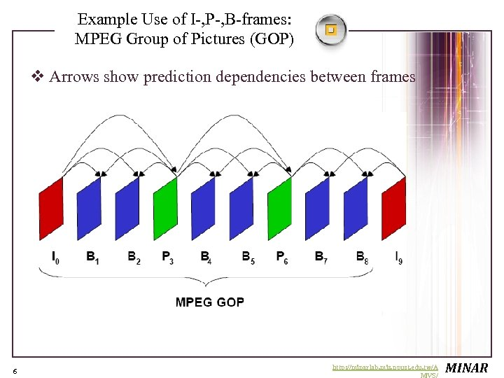 Example Use of I-, P-, B-frames: MPEG Group of Pictures (GOP) v Arrows show