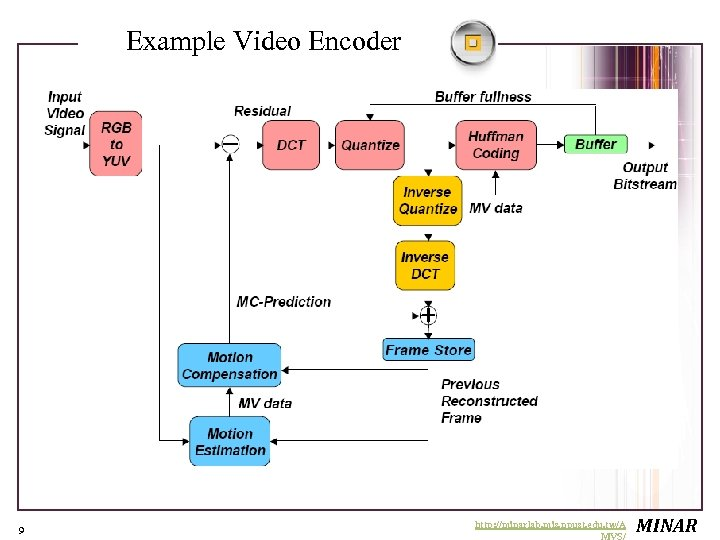 Example Video Encoder 9 http: //minarlab. mis. npust. edu. tw/A MVS/ MINAR