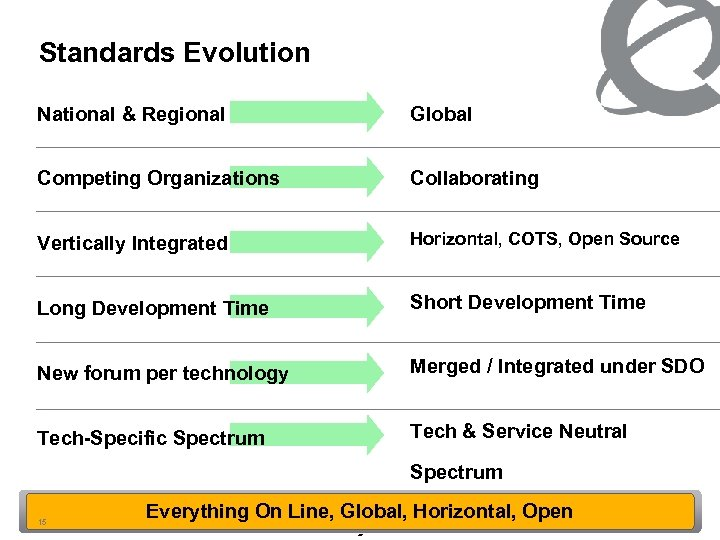 Standards Evolution National & Regional Global Competing Organizations Collaborating Vertically Integrated Horizontal, COTS, Open