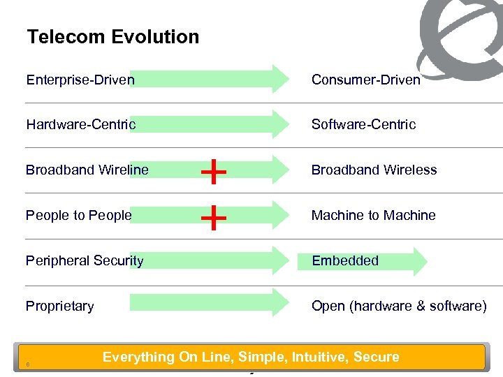 Telecom Evolution Enterprise-Driven Consumer-Driven Hardware-Centric Software-Centric Broadband Wireline Broadband Wireless People to People Machine