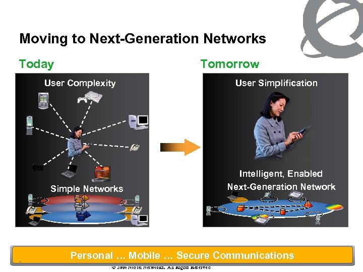 Moving to Next-Generation Networks Today Tomorrow User Complexity Simple Networks 7 User Simplification Intelligent,