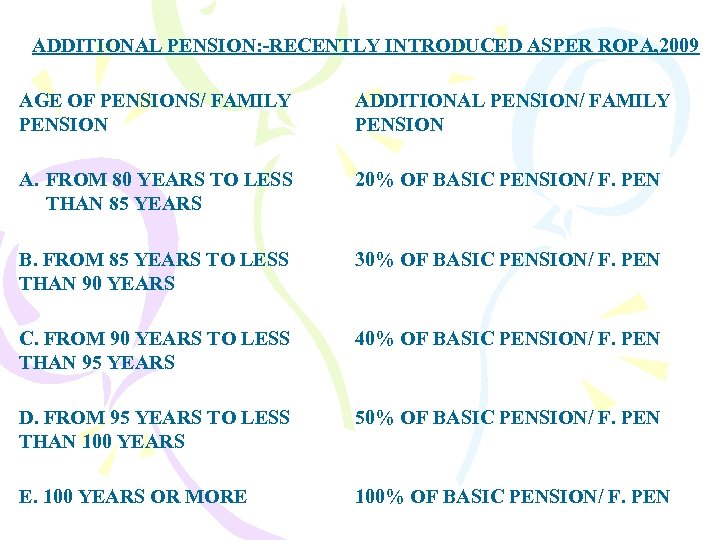 ADDITIONAL PENSION: -RECENTLY INTRODUCED ASPER ROPA, 2009 AGE OF PENSIONS/ FAMILY PENSION ADDITIONAL PENSION/