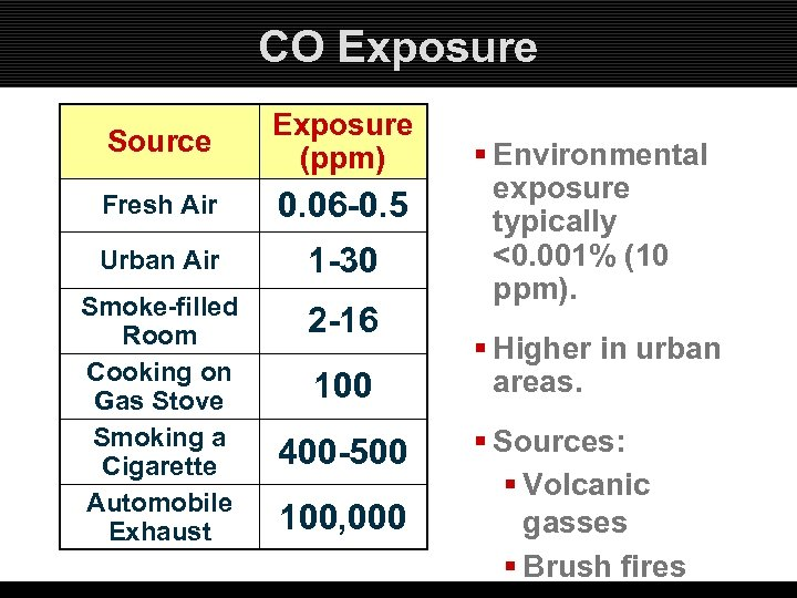 CO Exposure Source Exposure (ppm) Fresh Air 0. 06 -0. 5 Urban Air 1