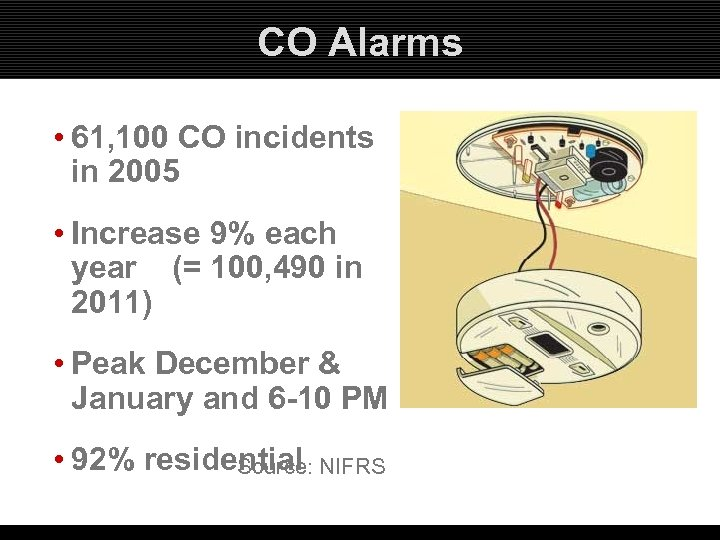CO Alarms • 61, 100 CO incidents in 2005 • Increase 9% each year